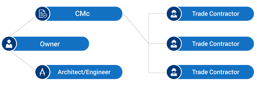 Graph Illustration showing: When acting as a constructor, the construction manager has responsibility for the subcontractors and quality of the work.